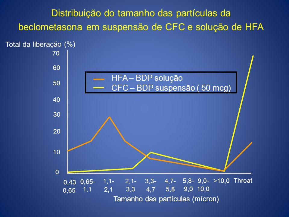 60 50 40 30 20 10 0,43 0,65- 1,1-2,1-3,3-4,7- Tamanho das partículas (mícron) 70 5,8-9,0->10,0 Throat 0,65 1,1 2,1 3,3 4,7 5,8 9,010,0 0 CFC – BDP sus