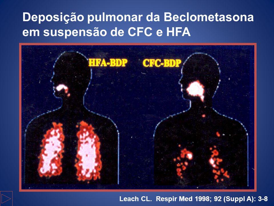 Deposição pulmonar da Beclometasona em suspensão de CFC e HFA Leach CL. Respir Med 1998; 92 (Suppl A): 3-8