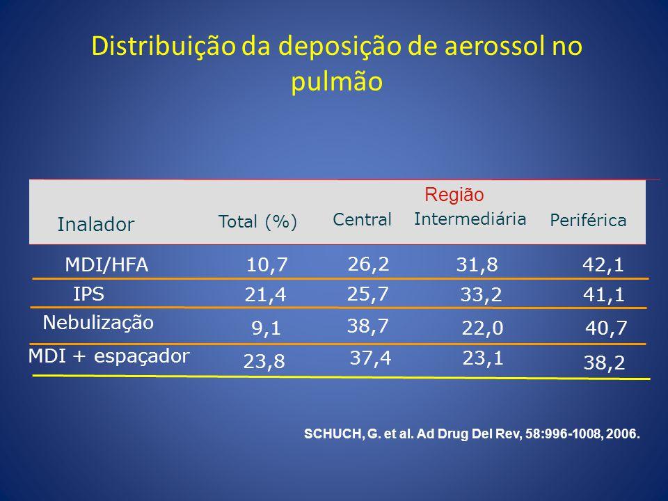 Total (%) Intermediária Inalador Periférica Central Região Distribuição da deposição de aerossol no pulmão MDI/HFA10,731,842,1 26,2 21,433,241,1 IPS 2