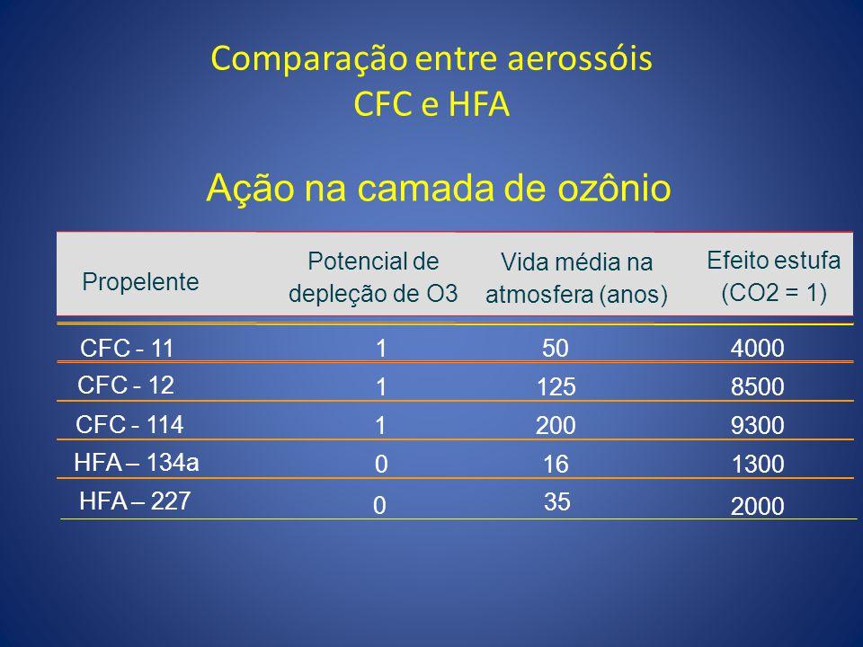 Comparação entre aerossóis CFC e HFA Ação na camada de ozônio Potencial de depleção de O3 Vida média na atmosfera (anos) CFC - 111504000 11258500 1200