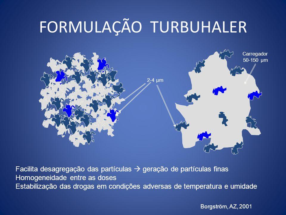 2-4 µm FORMULAÇÃO TURBUHALER Borgström, AZ, 2001 Carregador 50-150 µm Facilita desagregação das partículas  geração de partículas finas Homogeneidade