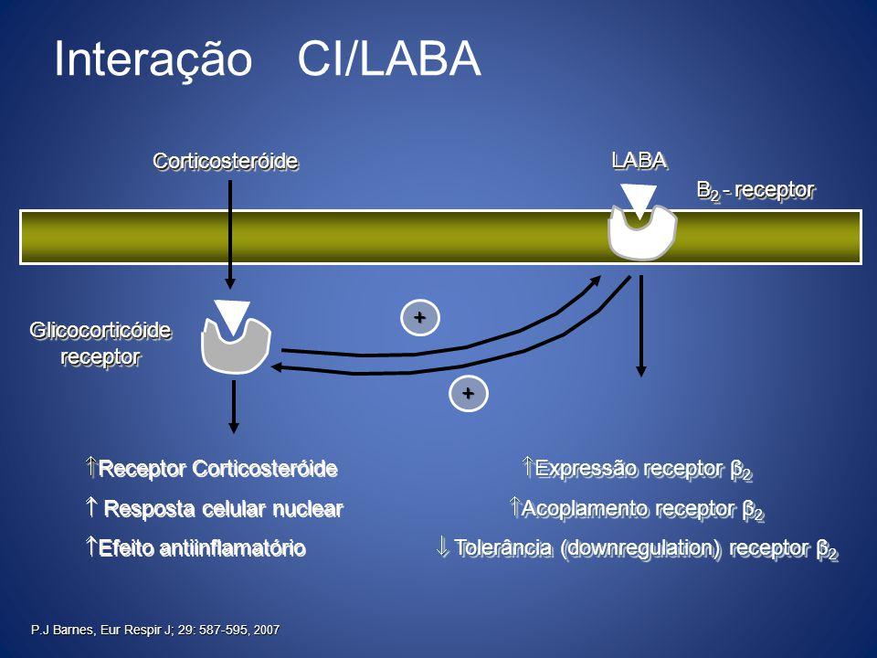   Receptor Corticosteróide  Resposta celular nuclear  Efeito antiinflamatório   Receptor Corticosteróide  Resposta celular nuclear  Efeito ant