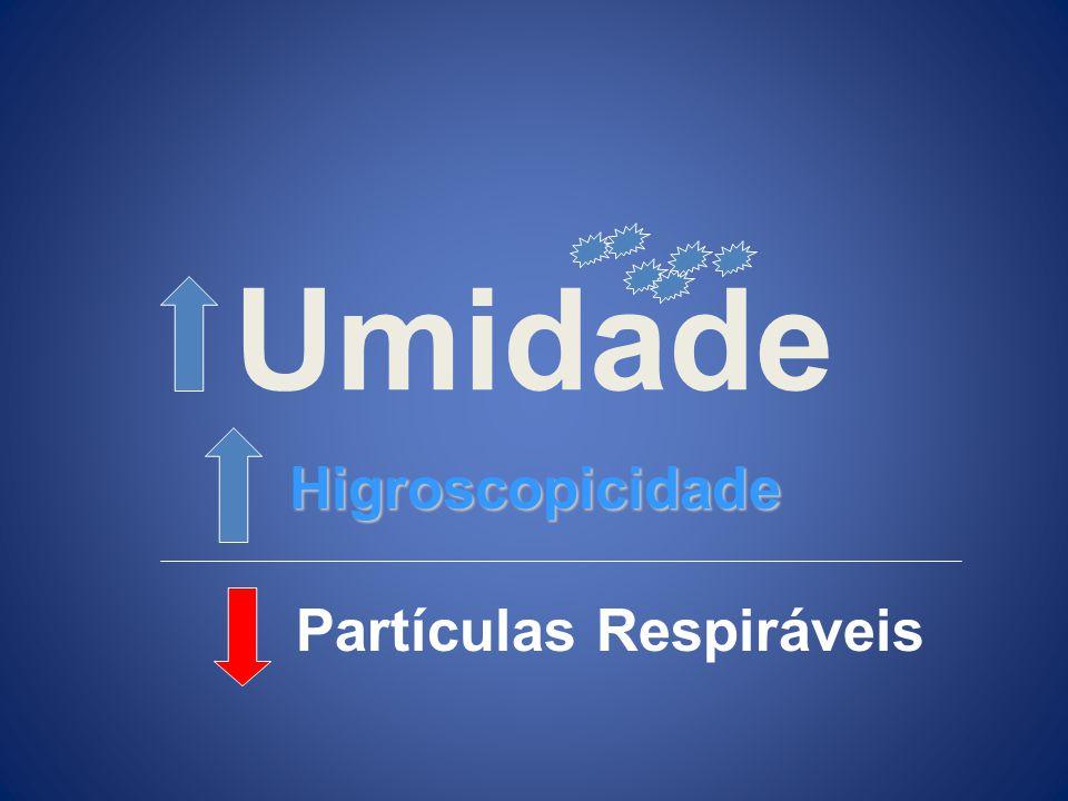 Umidade Higroscopicidade Partículas Respiráveis