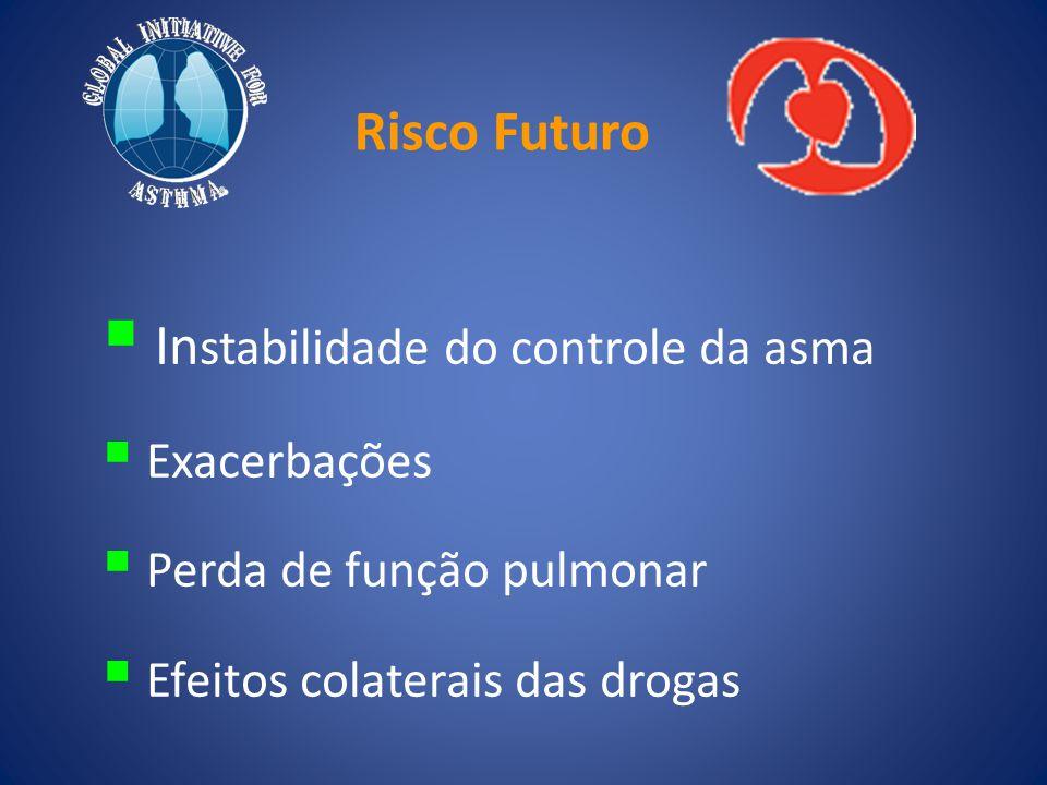 Risco Futuro  In stabilidade do controle da asma  Exacerbações  Perda de função pulmonar  Efeitos colaterais das drogas