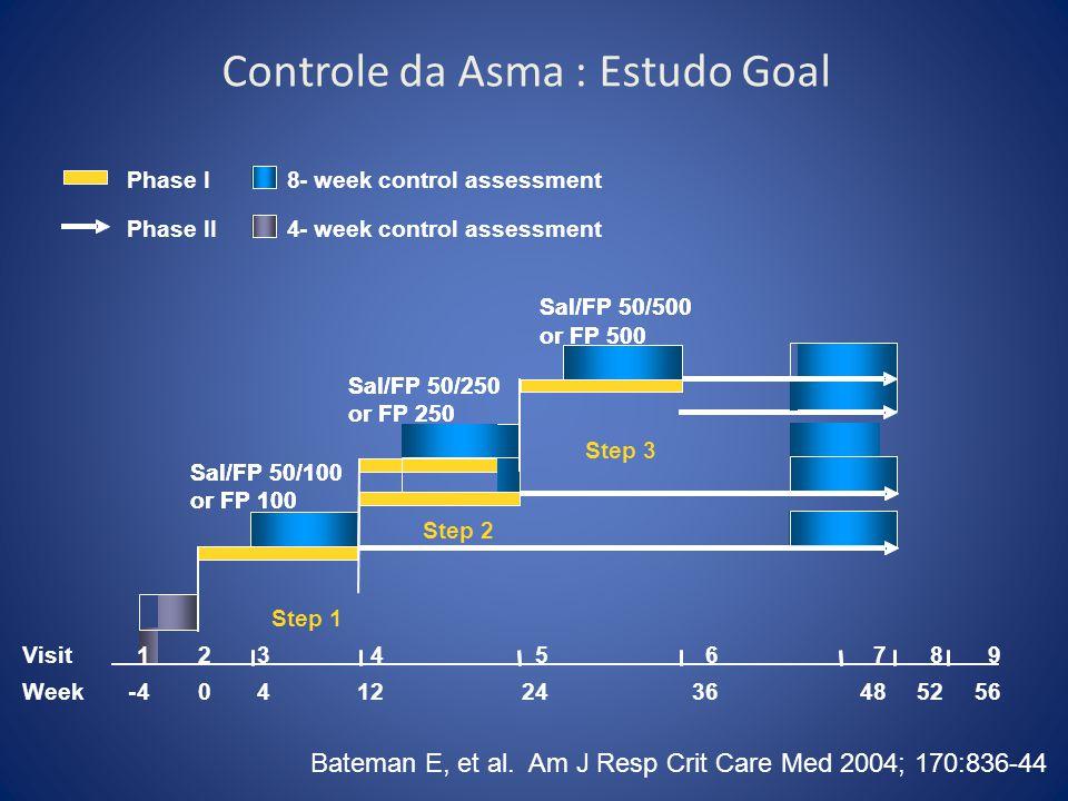 Controle da Asma : Estudo Goal 8-week control assessment 4- Phase I Phase II Sal/FP 50/100 or FP 100 Sal/FP 50/100 or FP 100 Sal/FP 50/250 or FP 250 S