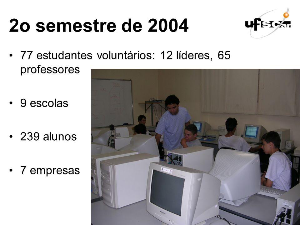 2o semestre de 2004 77 estudantes voluntários: 12 líderes, 65 professores 9 escolas 239 alunos 7 empresas