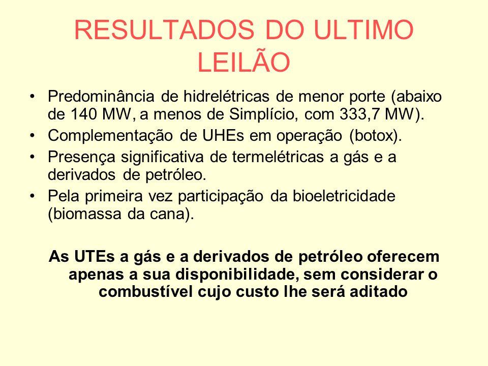 RESULTADOS DO ULTIMO LEILÃO Predominância de hidrelétricas de menor porte (abaixo de 140 MW, a menos de Simplício, com 333,7 MW). Complementação de UH
