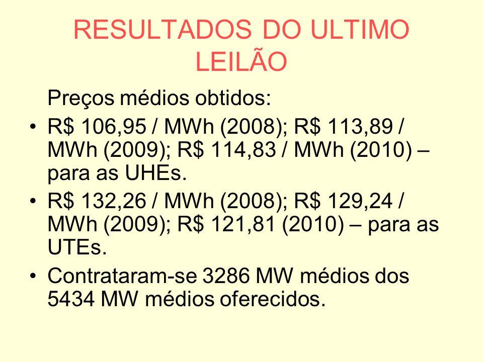 RESULTADOS DO ULTIMO LEILÃO Preços médios obtidos: R$ 106,95 / MWh (2008); R$ 113,89 / MWh (2009); R$ 114,83 / MWh (2010) – para as UHEs. R$ 132,26 /