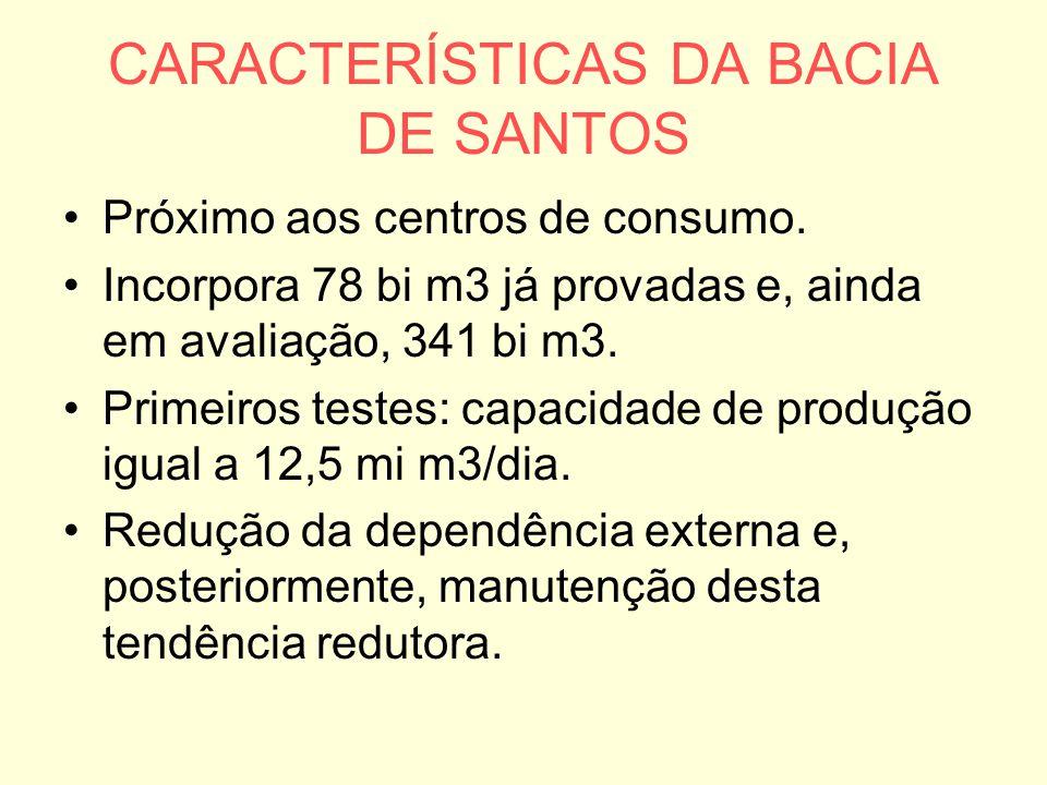 CARACTERÍSTICAS DA BACIA DE SANTOS Próximo aos centros de consumo. Incorpora 78 bi m3 já provadas e, ainda em avaliação, 341 bi m3. Primeiros testes: