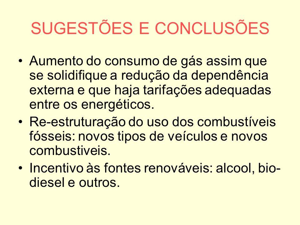 SUGESTÕES E CONCLUSÕES Aumento do consumo de gás assim que se solidifique a redução da dependência externa e que haja tarifações adequadas entre os en