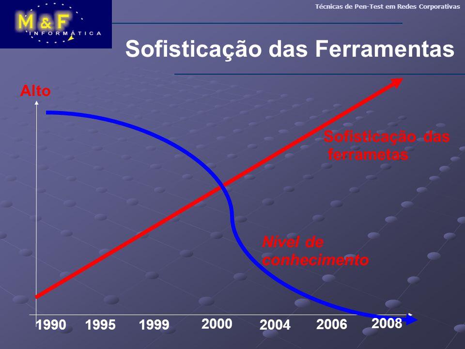 Sofisticação das Ferramentas Técnicas de Pen-Test em Redes Corporativas 199019951999 2000 2004 2006 Alto Nível de conhecimento Sofisticação das ferram