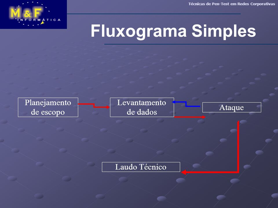 Fluxograma Simples Técnicas de Pen-Test em Redes Corporativas Ataque Planejamento de escopo Levantamento de dados Laudo Técnico