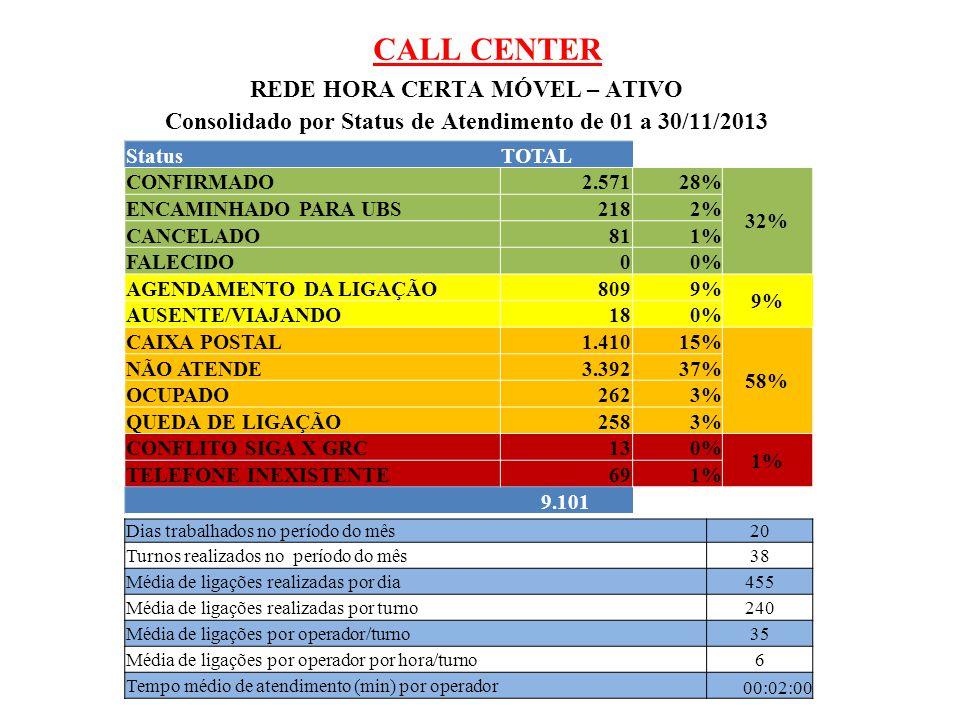 CALL CENTER REDE HORA CERTA MÓVEL – ATIVO Consolidado por Status de Atendimento de 01 a 30/11/2013 StatusTOTAL CONFIRMADO2.57128% 32% ENCAMINHADO PARA