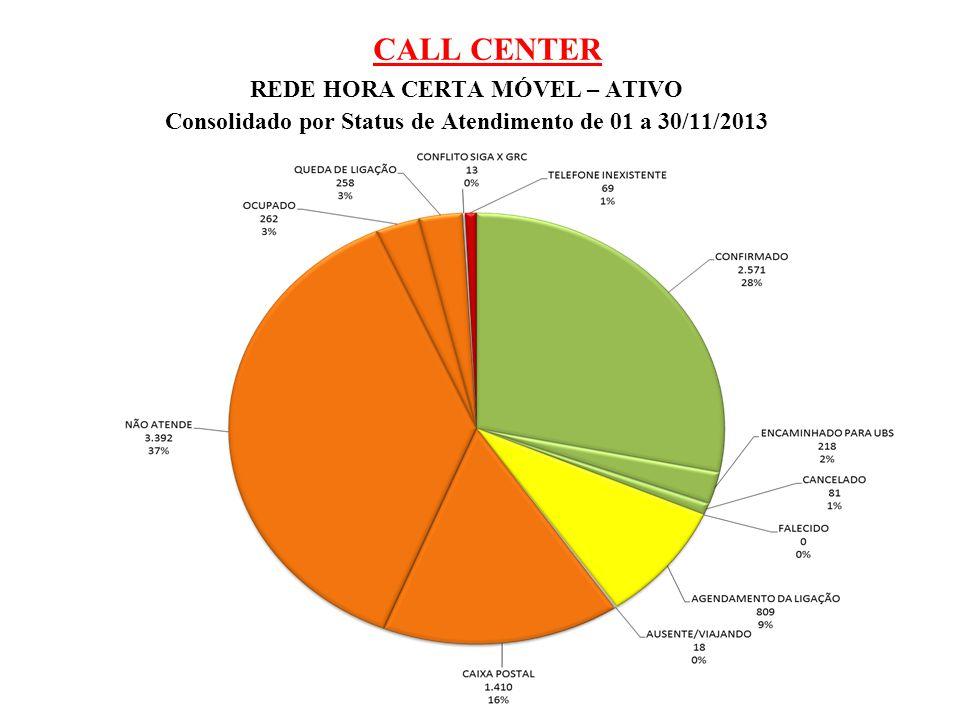 CALL CENTER REDE HORA CERTA MÓVEL – ATIVO Consolidado por Status de Atendimento de 01 a 30/11/2013