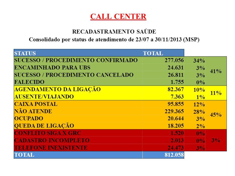 CALL CENTER RECADASTRAMENTO SAÚDE Consolidado por status de atendimento de 23/07 a 30/11/2013 (MSP) STATUSTOTAL SUCESSO / PROCEDIMENTO CONFIRMADO277.0