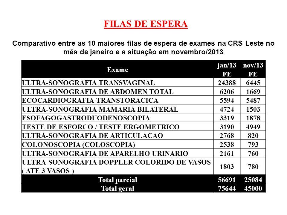 FILAS DE ESPERA Comparativo entre as 10 maiores filas de espera de exames na CRS Leste no mês de janeiro e a situação em novembro/2013 Exame jan/13nov