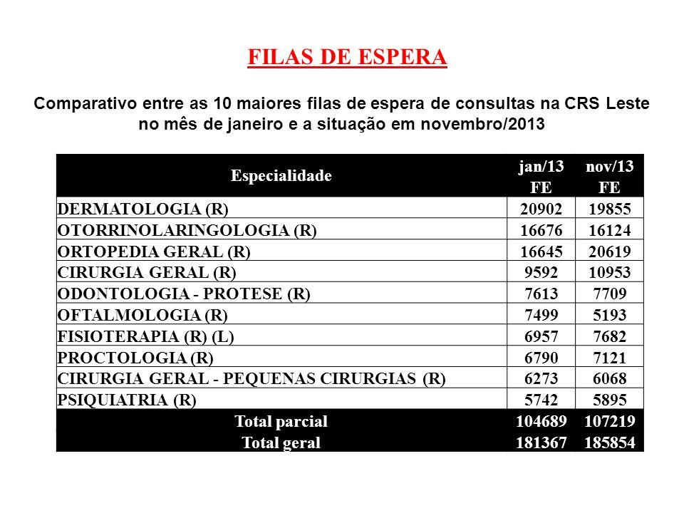 FILAS DE ESPERA Comparativo entre as 10 maiores filas de espera de consultas na CRS Leste no mês de janeiro e a situação em novembro/2013 Especialidad