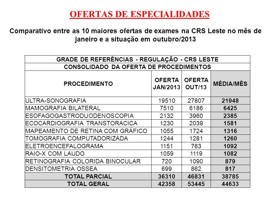 OFERTAS DE ESPECIALIDADES Comparativo entre as 10 maiores ofertas de exames na CRS Leste no mês de janeiro e a situação em outubro/2013 GRADE DE REFER