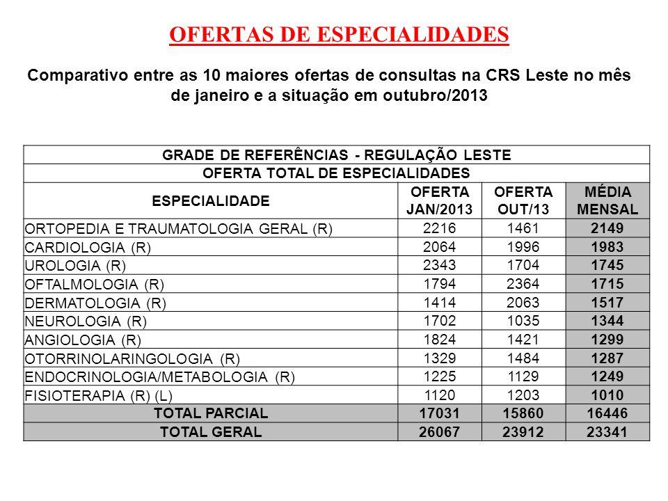 OFERTAS DE ESPECIALIDADES GRADE DE REFERÊNCIAS - REGULAÇÃO LESTE OFERTA TOTAL DE ESPECIALIDADES ESPECIALIDADE OFERTA JAN/2013 OFERTA OUT/13 MÉDIA MENS