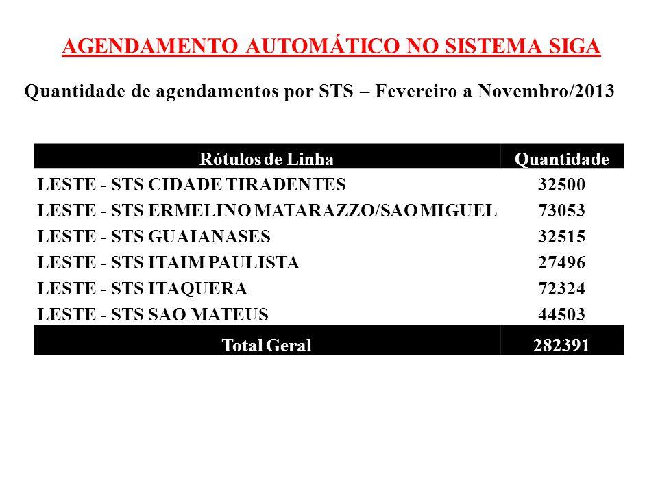 AGENDAMENTO AUTOMÁTICO NO SISTEMA SIGA Quantidade de agendamentos por STS – Fevereiro a Novembro/2013 Rótulos de LinhaQuantidade LESTE - STS CIDADE TI