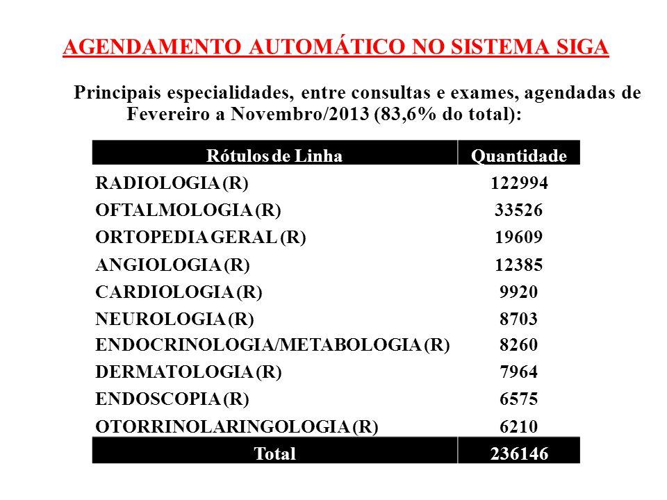 AGENDAMENTO AUTOMÁTICO NO SISTEMA SIGA Principais procedimentos, entre consultas e exames, agendados de Fevereiro a Novembro/2013 (90,5 % do total): Rótulos de LinhaQuantidade CONSULTA MEDICA EM ATENÇÃO ESPECIALIZADA124995 ULTRA-SONOGRAFIA TRANSVAGINAL31744 MAMOGRAFIA BILATERAL PARA RASTREAMENTO27789 CONSULTA DE PROFISSIONAIS DE NIVEL SUPERIOR NA ATENÇÃO ESPECIALIZADA (EXCETO MÉDICO) 20253 ULTRA-SONOGRAFIA MAMARIA BILATERAL11534 ULTRA-SONOGRAFIA OBSTETRICA11131 ULTRA-SONOGRAFIA DE ABDOMEN TOTAL9399 ULTRA-SONOGRAFIA DE ARTICULACAO6605 ESOFAGOGASTRODUODENOSCOPIA6575 ULTRA-SONOGRAFIA DE APARELHO URINARIO5698 Total255723
