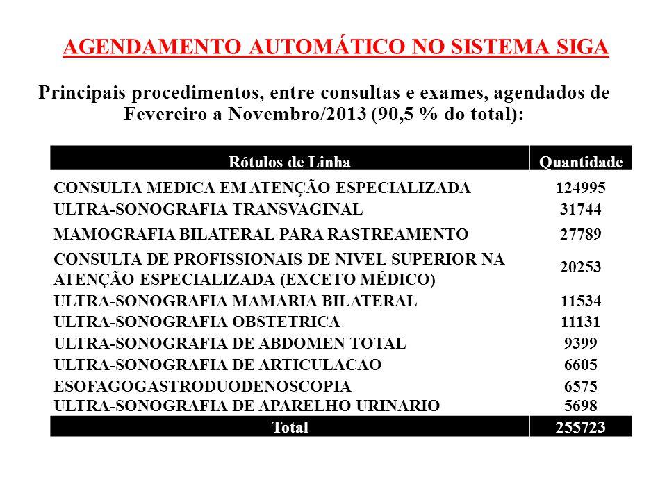 AGENDAMENTO AUTOMÁTICO NO SISTEMA SIGA Principais procedimentos, entre consultas e exames, agendados de Fevereiro a Novembro/2013 (90,5 % do total): R