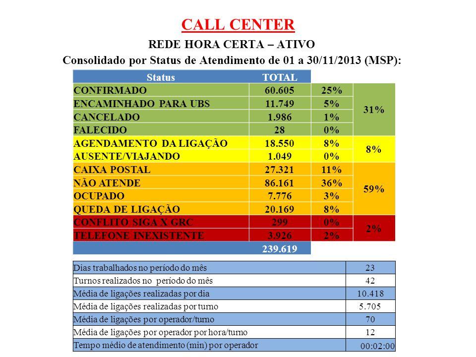 CALL CENTER REDE HORA CERTA – ATIVO Consolidado por Status de Atendimento de 01 a 30/11/2013 (MSP): StatusTOTAL CONFIRMADO60.60525% 31% ENCAMINHADO PA
