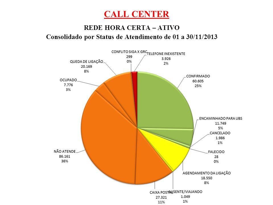 CALL CENTER REDE HORA CERTA MÓVEL – ATIVO Consolidado por Status de Atendimento de 01 a 30/11/2013 StatusTOTAL CONFIRMADO2.57128% 32% ENCAMINHADO PARA UBS2182% CANCELADO811% FALECIDO00% AGENDAMENTO DA LIGAÇÃO8099% AUSENTE/VIAJANDO180% CAIXA POSTAL1.41015% 58% NÃO ATENDE3.39237% OCUPADO2623% QUEDA DE LIGAÇÃO2583% CONFLITO SIGA X GRC130% 1% TELEFONE INEXISTENTE691% 9.101 Dias trabalhados no período do mês 20 Turnos realizados no período do mês 38 Média de ligações realizadas por dia 455 Média de ligações realizadas por turno 240 Média de ligações por operador/turno 35 Média de ligações por operador por hora/turno 6 Tempo médio de atendimento (min) por operador 00:02:00