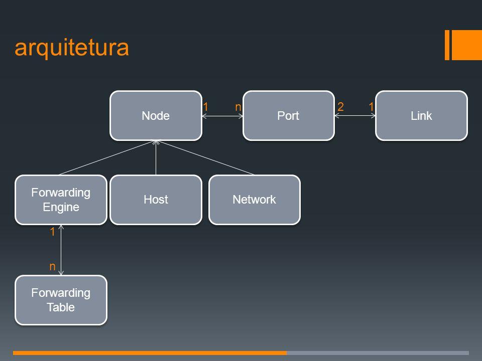 Node Port Link Forwarding Engine Forwarding Engine Host Network Forwarding Table Forwarding Table 1 n 1n21