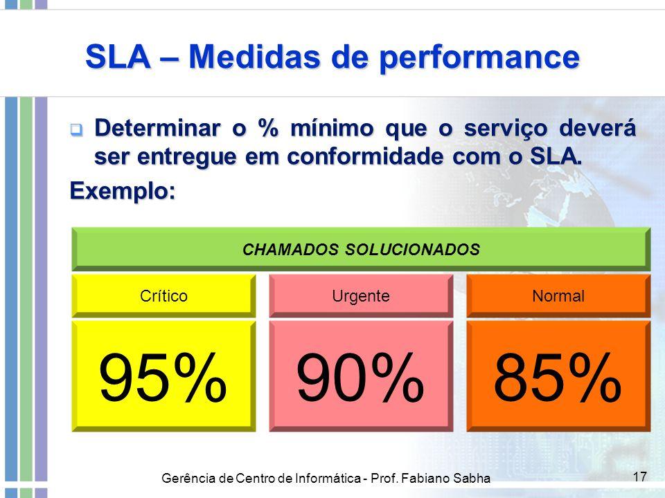 Gerência de Centro de Informática - Prof. Fabiano Sabha 17 SLA – Medidas de performance  Determinar o % mínimo que o serviço deverá ser entregue em c