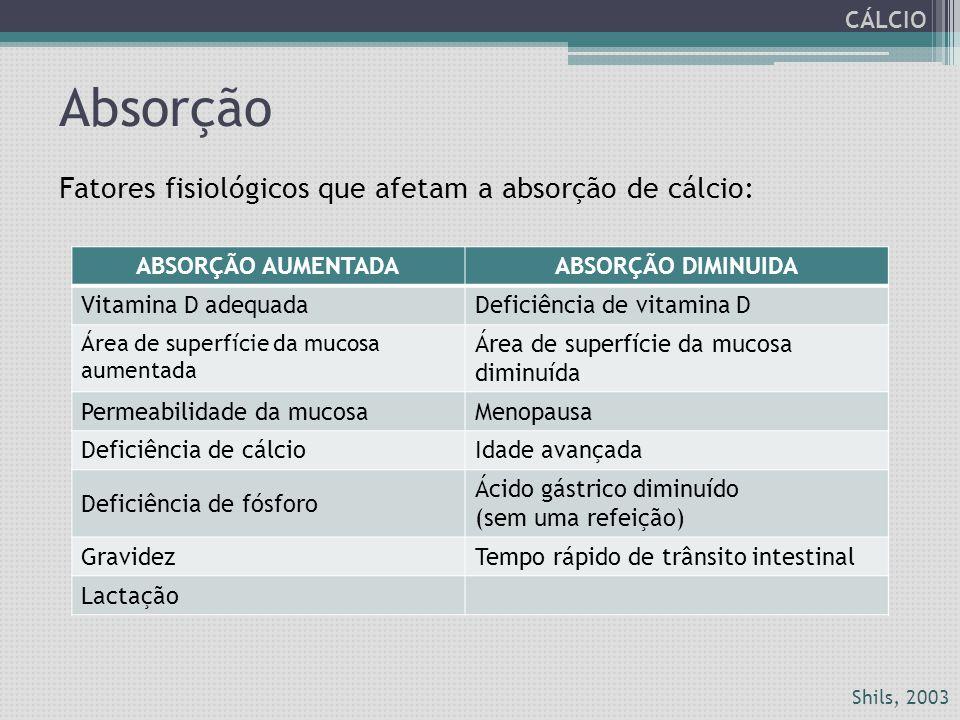 Absorção ABSORÇÃO AUMENTADAABSORÇÃO DIMINUIDA Vitamina D adequadaDeficiência de vitamina D Área de superfície da mucosa aumentada Área de superfície d