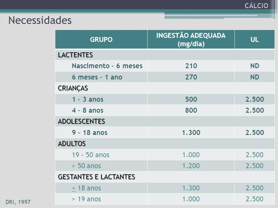 CÁLCIO GRUPO INGESTÃO ADEQUADA (mg/dia) UL LACTENTES Nascimento – 6 meses210ND 6 meses – 1 ano270ND CRIANÇAS 1 – 3 anos5002.500 4 – 8 anos8002.500 ADO