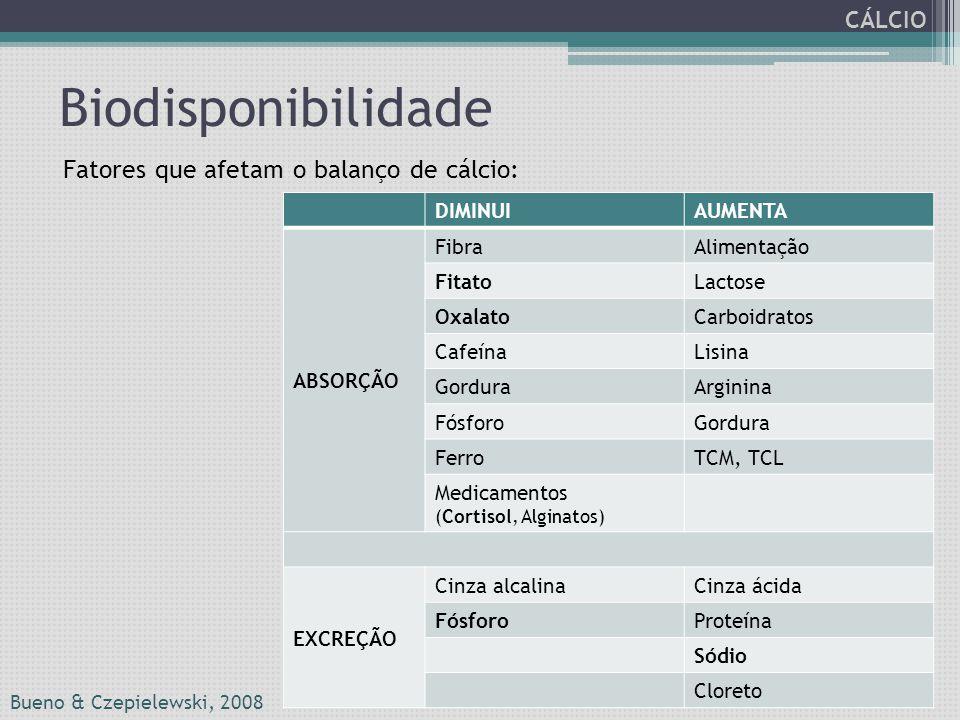 Biodisponibilidade DIMINUIAUMENTA ABSORÇÃO FibraAlimentação FitatoLactose OxalatoCarboidratos CafeínaLisina GorduraArginina FósforoGordura FerroTCM, T