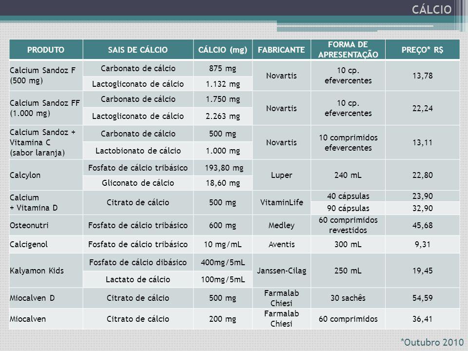 PRODUTOSAIS DE CÁLCIOCÁLCIO (mg)FABRICANTE FORMA DE APRESENTAÇÃO PREÇO* R$ Calcium Sandoz F (500 mg) Carbonato de cálcio875 mg Novartis 10 cp. efeverc