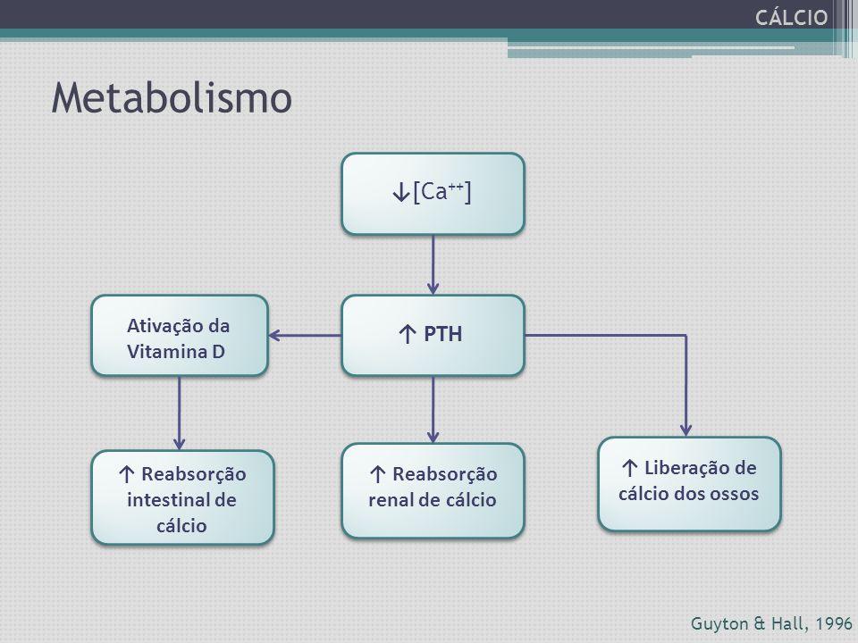 ↓ [Ca ++ ] ↑ PTH Ativação da Vitamina D ↑ Reabsorção intestinal de cálcio ↑ Reabsorção renal de cálcio ↑ Liberação de cálcio dos ossos Guyton & Hall,