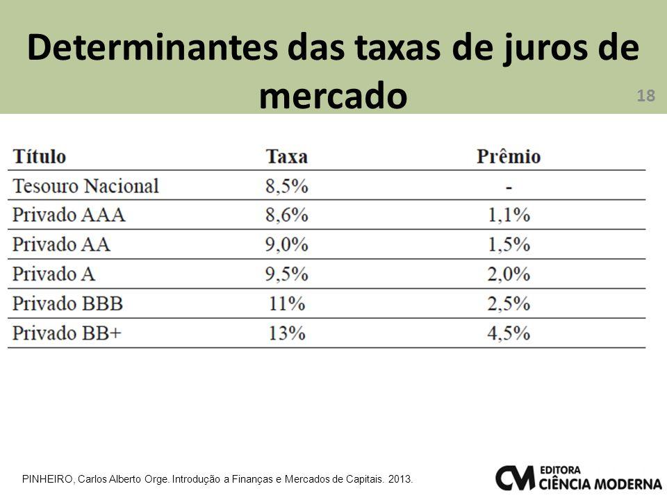 Determinantes das taxas de juros de mercado 18 PINHEIRO, Carlos Alberto Orge. Introdução a Finanças e Mercados de Capitais. 2013.
