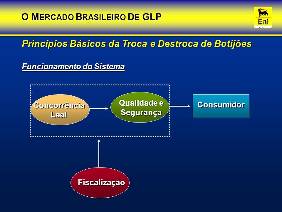 Funcionamento do Sistema Princípios Básicos da Troca e Destroca de Botijões ConcorrênciaLeal Fiscalização Qualidade e Segurança Consumidor O M ERCADO