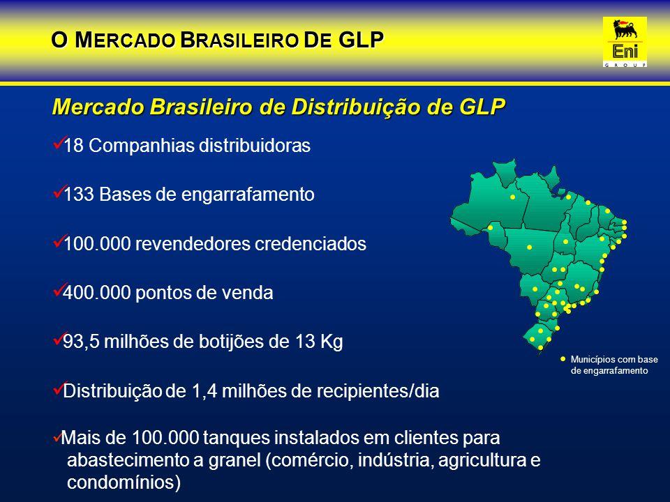Mercado Brasileiro de Distribuição de GLP 18 Companhias distribuidoras 133 Bases de engarrafamento 100.000 revendedores credenciados 400.000 pontos de