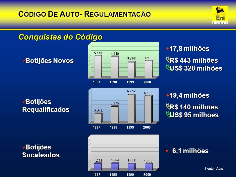 Conquistas do Código Botijões Novos Botijões Novos  17,8 milhões  R$ 443 milhões  US$ 328 milhões Botijões Requalificados Botijões Requalificados 