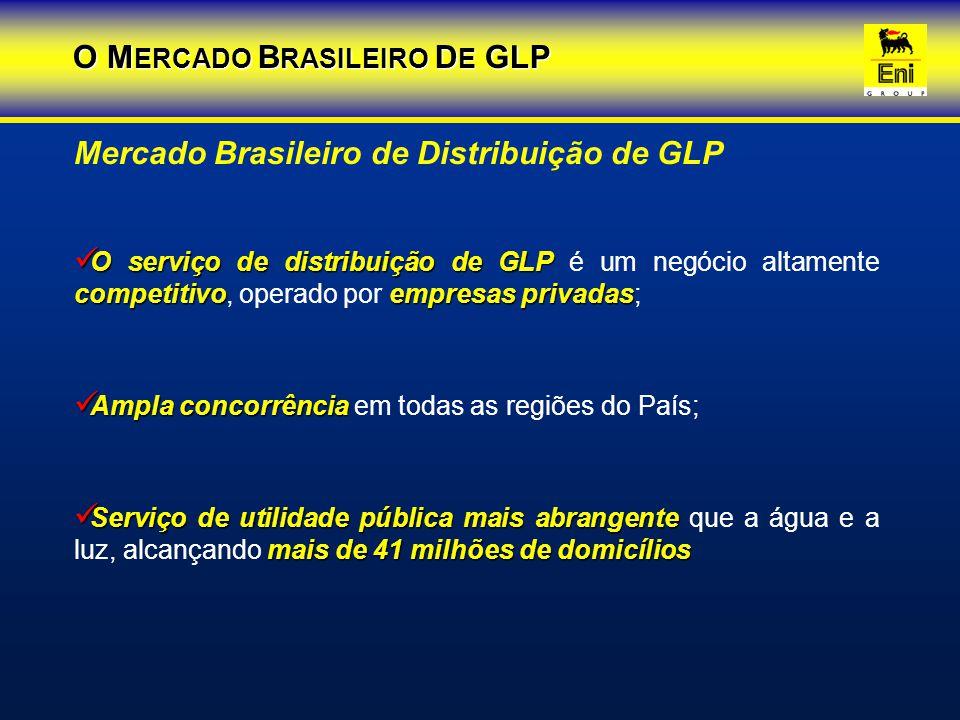 Participação de Mercado por Distribuidora Agip do Brasil 21,3% Onogás 1,6% Outras 2,6% Servgás 1,6% N.G.