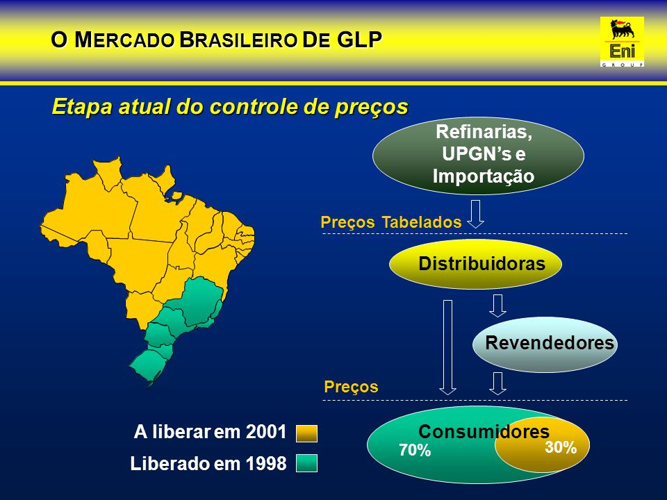 19961997199819992000 Fonte: ANP Em Kt/ano +6,7%+3,6%+4,2%+2,3% ENVASADO GRANEL 6.140 6.352 6.580 6.854 7.013 5.6495.7175.5935.4835.631 491 635987 1.2711.381 Evolução do Consumo 80%92%90%85%80% O M ERCADO B RASILEIRO D E GLP