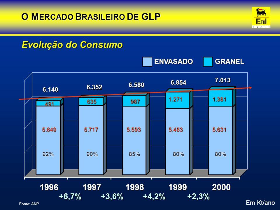 Fonte: Agip 13 kg ENVASADO 20, 45, 90 kg Kt/ano 5.0245.0415.063 4.908 5.016 442 742 655 577607 0 1.000 2.000 3.000 4.000 5.000 6.000 7.000 19961997199819992000 Evolução do Consumo 89% O M ERCADO B RASILEIRO D E GLP