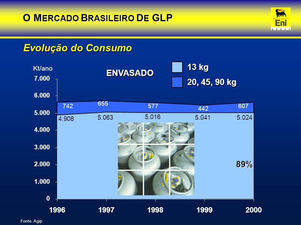 Conclusão O mercado brasileiro de GLPgrande potencial 1.