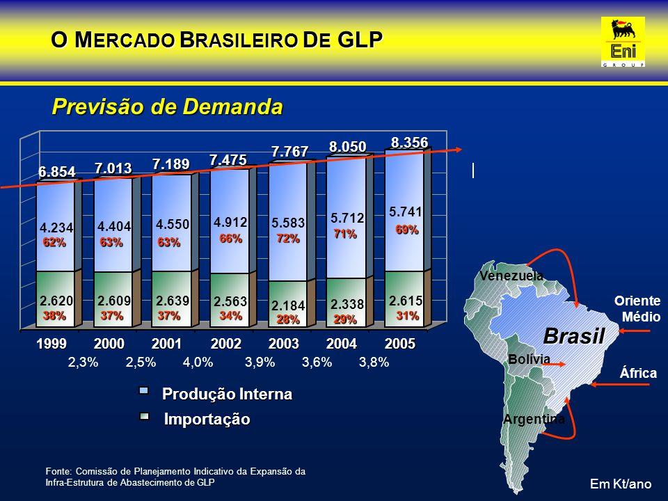 Segmentação de consumo - granel 16%Granel através de carros-tanques para uso residencial, industrial, comercial, agricultura e pecuária.