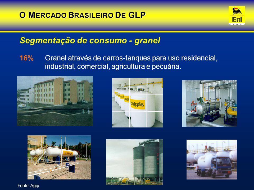 Segmentação de consumo - granel 16%Granel através de carros-tanques para uso residencial, industrial, comercial, agricultura e pecuária. O M ERCADO B