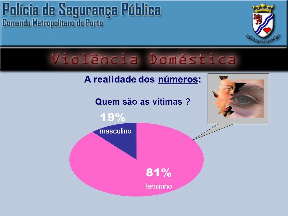 A realidade dos números: Quem são as vítimas ? 19% masculino 81% feminino