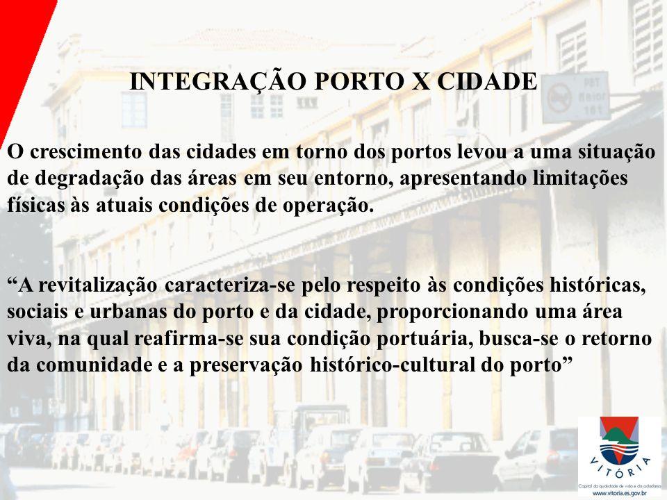 INTEGRAÇÃO PORTO X CIDADE O crescimento das cidades em torno dos portos levou a uma situação de degradação das áreas em seu entorno, apresentando limi