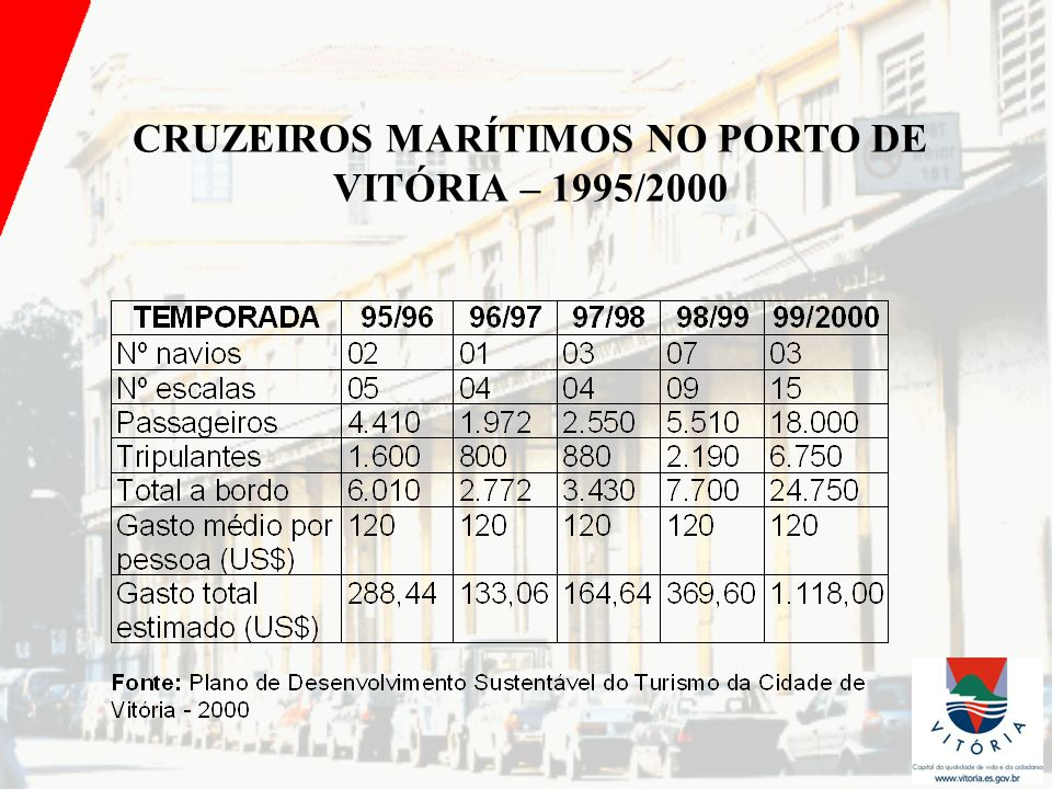 * Na temporada de 2001/2002 o Porto de Vitória recebeu 7 navios totalizando 2.822 passageiros * O Porto de Santos recebeu na mesma temporada 151 mil passageiros * Também na temporada de 2001 / 2002,Búzios recebeu 103.476 passageiros em 55 escalas, com gastos por pessoa de cerca de US$ 100 e gastos totais na cidade de US$ 10.147 * Atualmente, a Royal Caribean possui 14 navios de cruzeiros em construção * Com relação à taxa de ocupação em navios de cruzeiro nos principais destinos, na temporada 2001 /2002, o Caribe apresentou 67%, o Mediterrâneo, 72%, e o Brasil, 98%
