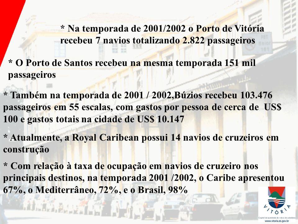 * Na temporada de 2001/2002 o Porto de Vitória recebeu 7 navios totalizando 2.822 passageiros * O Porto de Santos recebeu na mesma temporada 151 mil p