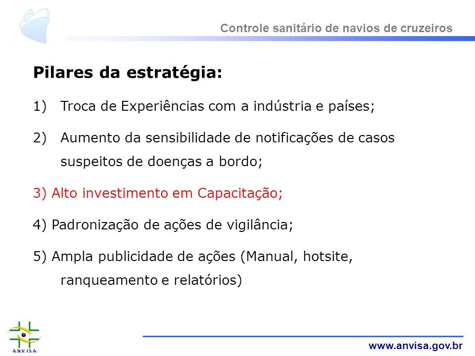 www.anvisa.gov.br Pilares da estratégia: 1)Troca de Experiências com a indústria e países; 2)Aumento da sensibilidade de notificações de casos suspeit